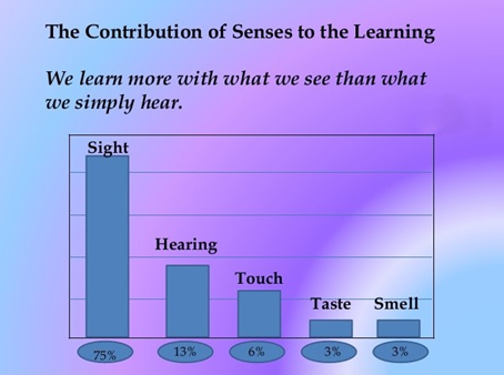 contr.of senses to the learning Best way to increase conversions on Black Friday