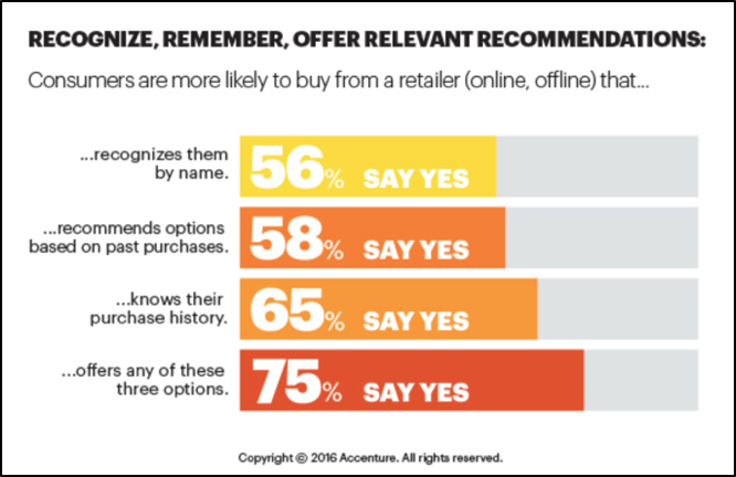 Personalized Product Recommendations 7 Personalized Marketing Tactics to Boost Ecommerce Conversions